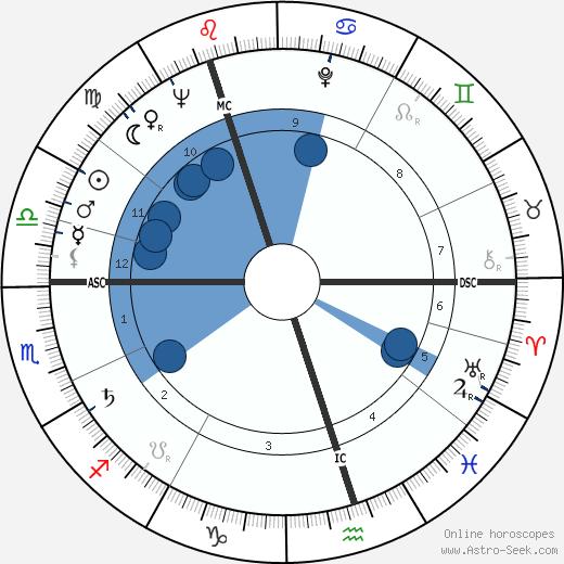Raimo Utriainen wikipedia, horoscope, astrology, instagram