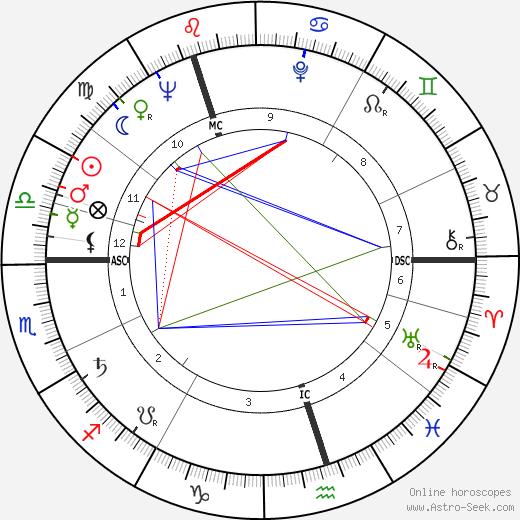 Raimo Utriainen astro natal birth chart, Raimo Utriainen horoscope, astrology