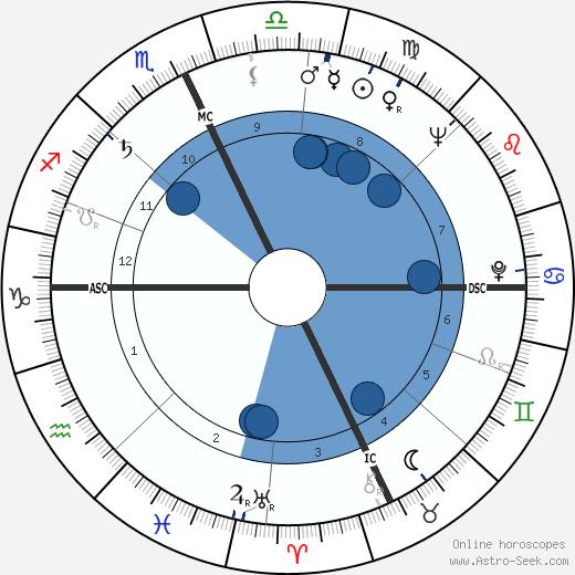 Renzo Raiss wikipedia, horoscope, astrology, instagram