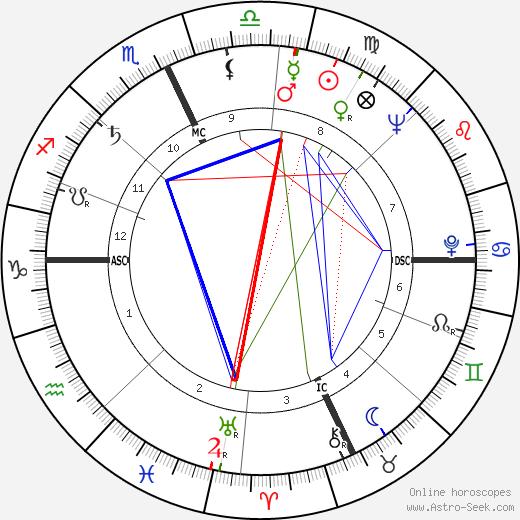 Renzo Raiss день рождения гороскоп, Renzo Raiss Натальная карта онлайн
