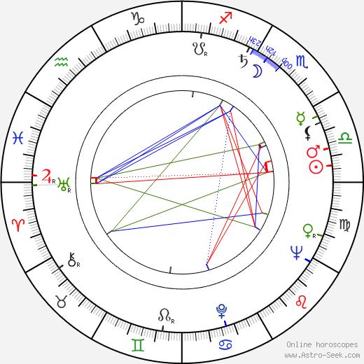Robert Fuest astro natal birth chart, Robert Fuest horoscope, astrology