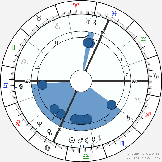 Romano Mussolini wikipedia, horoscope, astrology, instagram