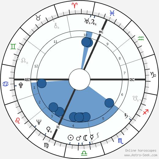 Romano Mussolini wikipedia, horoscope, astrology, instagram