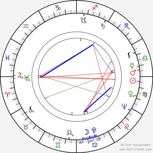 Розмари Харрис Rosemary Harris день рождения гороскоп, Rosemary Harris Натальная карта онлайн