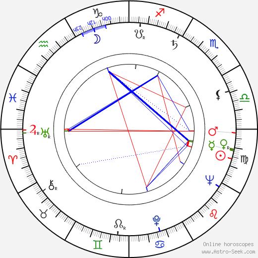 Rossana Rory astro natal birth chart, Rossana Rory horoscope, astrology
