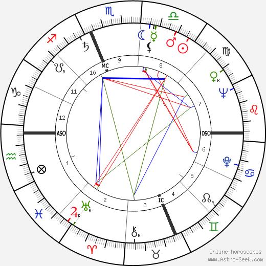 Sada Thompson tema natale, oroscopo, Sada Thompson oroscopi gratuiti, astrologia