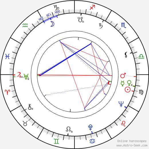 Wilson K. Cadman tema natale, oroscopo, Wilson K. Cadman oroscopi gratuiti, astrologia