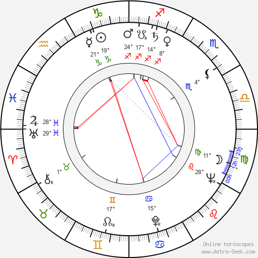 Åke Lindman birth chart, biography, wikipedia 2018, 2019