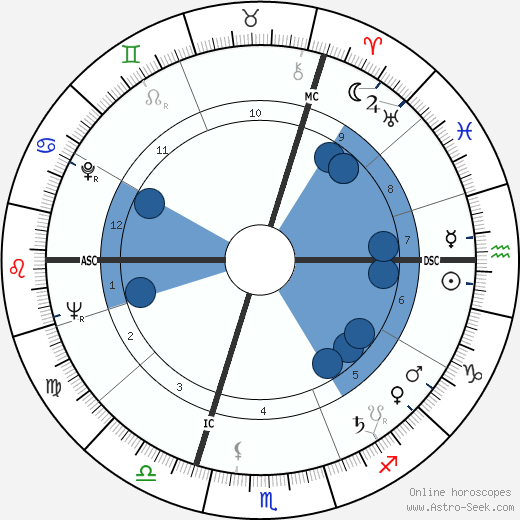 Alfred Brice wikipedia, horoscope, astrology, instagram