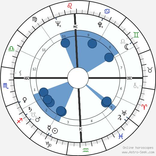 Ali Zulfikar Bhutto wikipedia, horoscope, astrology, instagram