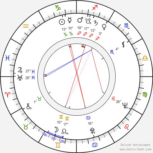 Art Frankel birth chart, biography, wikipedia 2018, 2019