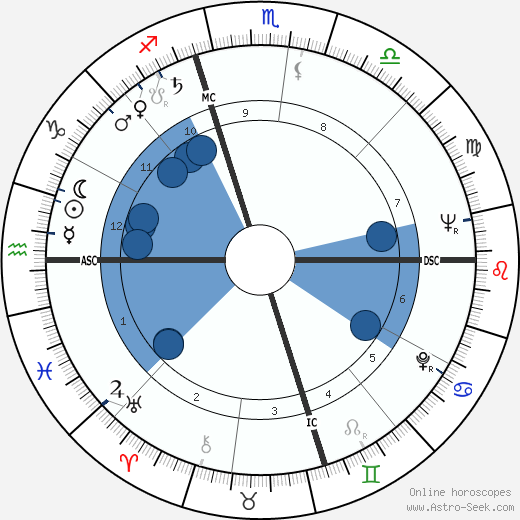 Birch Bayh wikipedia, horoscope, astrology, instagram