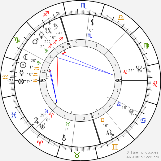 Birch Bayh birth chart, biography, wikipedia 2019, 2020