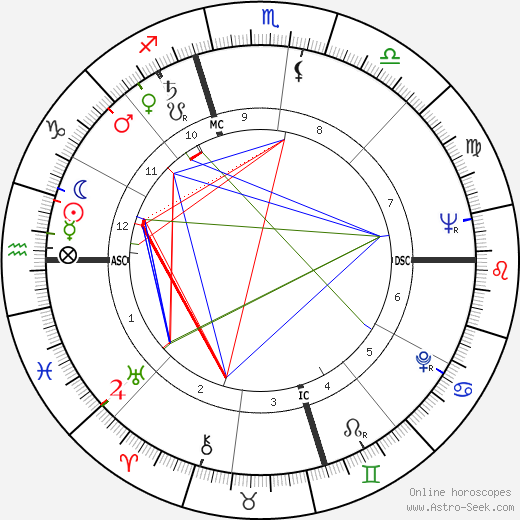 Birch Bayh astro natal birth chart, Birch Bayh horoscope, astrology