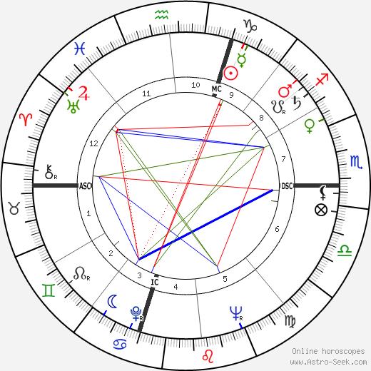 Capucine tema natale, oroscopo, Capucine oroscopi gratuiti, astrologia