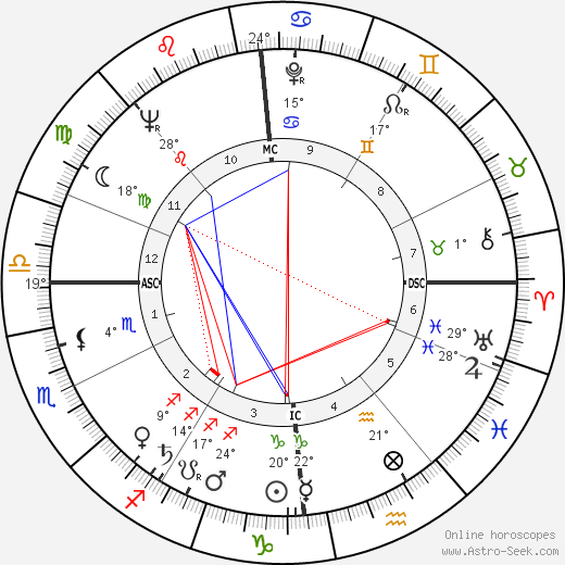 Daniel Filipacchi birth chart, biography, wikipedia 2019, 2020