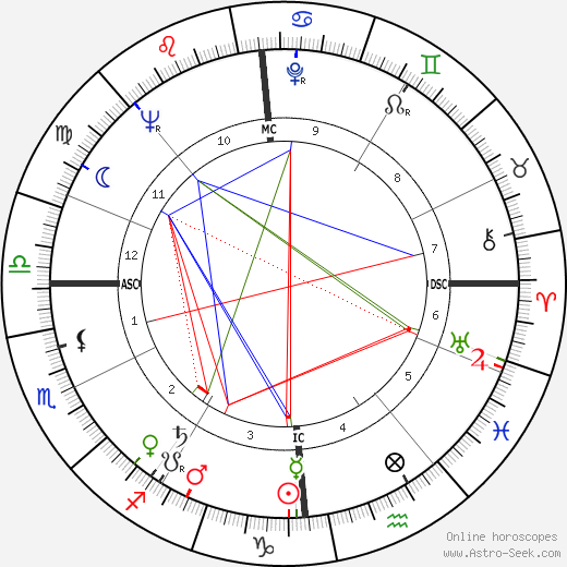 Daniel Filipacchi astro natal birth chart, Daniel Filipacchi horoscope, astrology