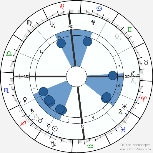 Daniel Rostenkowski wikipedia, horoscope, astrology, instagram
