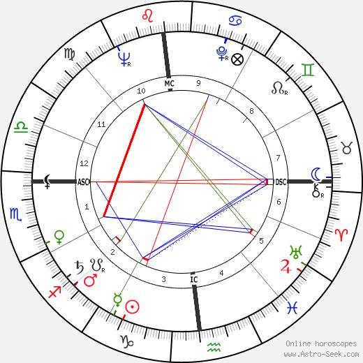 Daniel Rostenkowski astro natal birth chart, Daniel Rostenkowski horoscope, astrology
