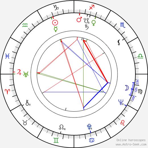 David L. Wolper astro natal birth chart, David L. Wolper horoscope, astrology