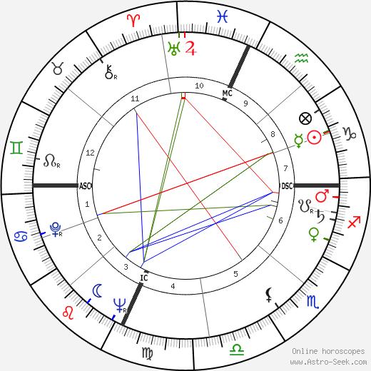 Доменико Модуньо Domenico Modugno день рождения гороскоп, Domenico Modugno Натальная карта онлайн