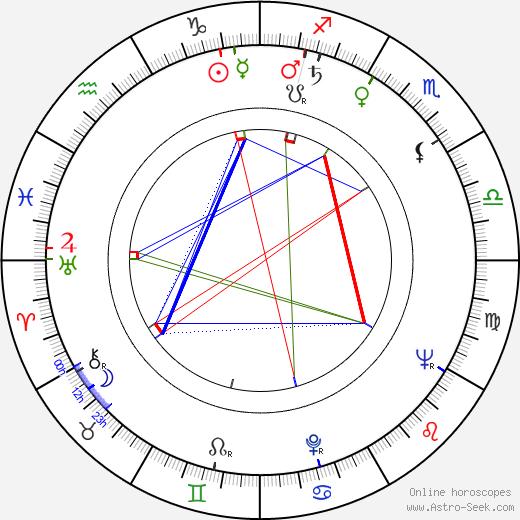Ferruccio Casapinta birth chart, Ferruccio Casapinta astro natal horoscope, astrology