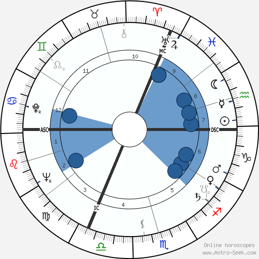 Francis Bonnardel wikipedia, horoscope, astrology, instagram