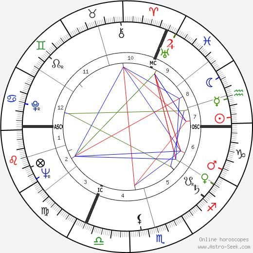 Francis Bonnardel день рождения гороскоп, Francis Bonnardel Натальная карта онлайн