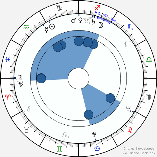 Franciszek Pieczka wikipedia, horoscope, astrology, instagram