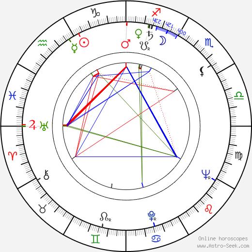 Franciszek Pieczka birth chart, Franciszek Pieczka astro natal horoscope, astrology
