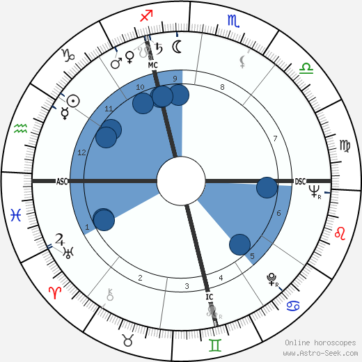 Giovanni Giacomazzi wikipedia, horoscope, astrology, instagram