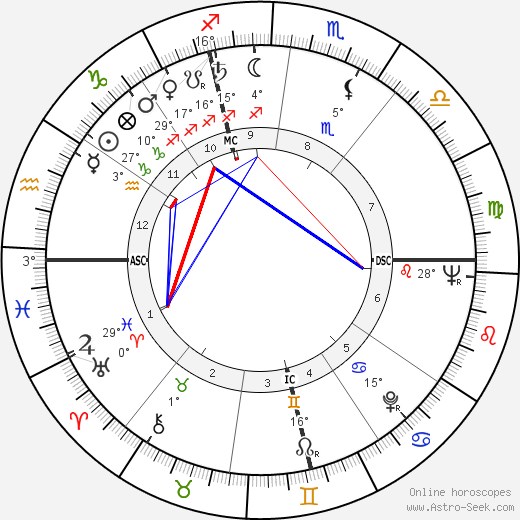 Giovanni Giacomazzi birth chart, biography, wikipedia 2020, 2021
