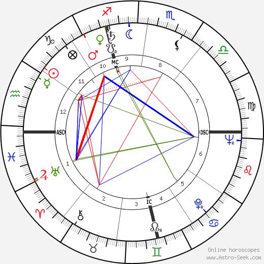 Giovanni Giacomazzi birth chart, Giovanni Giacomazzi astro natal horoscope, astrology