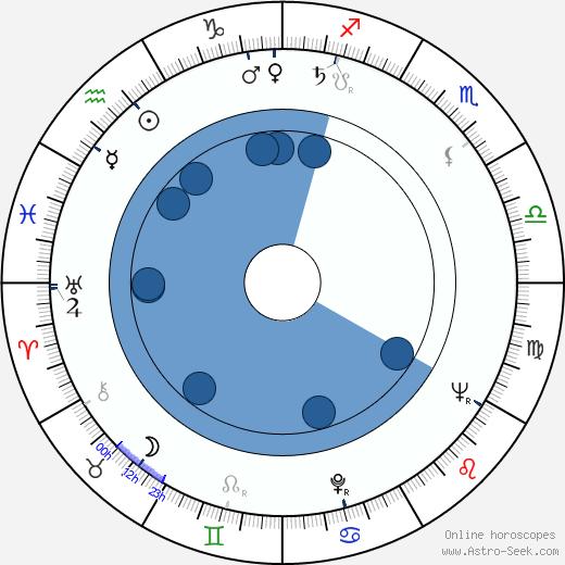 Harold Prince wikipedia, horoscope, astrology, instagram