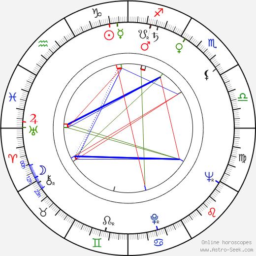 Helen Westcott birth chart, Helen Westcott astro natal horoscope, astrology