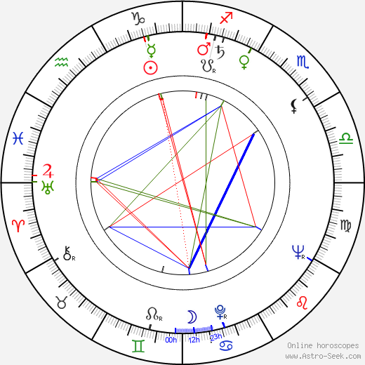 Herta Konrad birth chart, Herta Konrad astro natal horoscope, astrology
