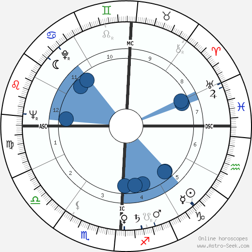Hocine Khalfi wikipedia, horoscope, astrology, instagram