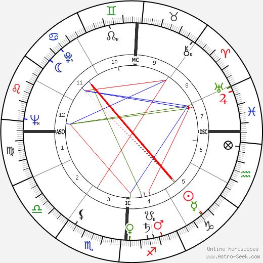 Hocine Khalfi tema natale, oroscopo, Hocine Khalfi oroscopi gratuiti, astrologia