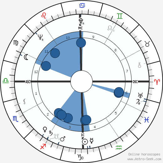 Jack Boynton wikipedia, horoscope, astrology, instagram
