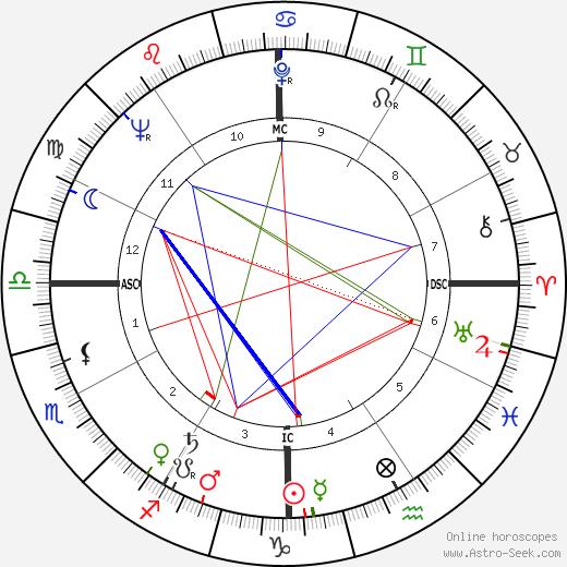Jack Boynton birth chart, Jack Boynton astro natal horoscope, astrology