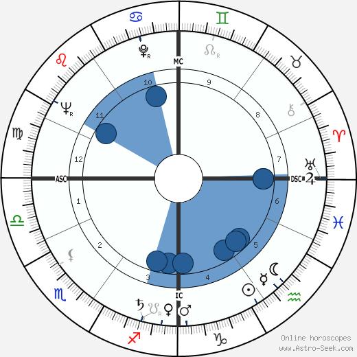 Jean Bertho wikipedia, horoscope, astrology, instagram