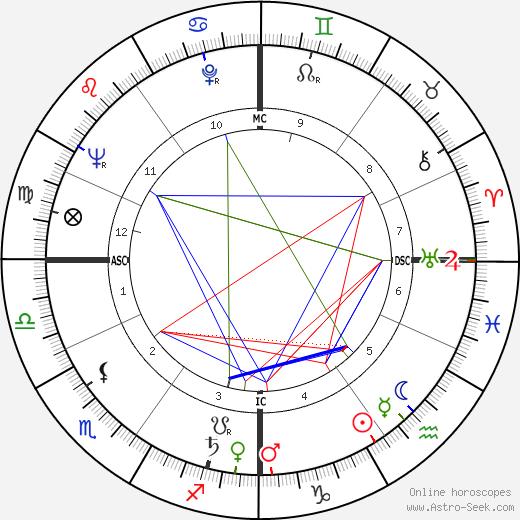 Jean Bertho день рождения гороскоп, Jean Bertho Натальная карта онлайн