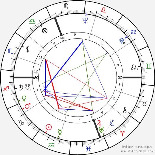 Jean Michel Damase astro natal birth chart, Jean Michel Damase horoscope, astrology