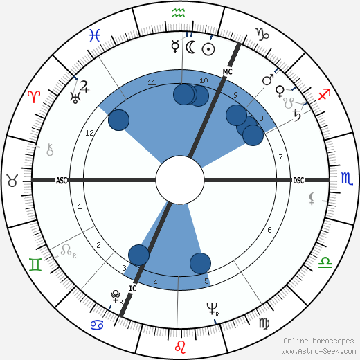 Jeanne Moreau horoscope, astrology, sign, zodiac, date of birth, instagram