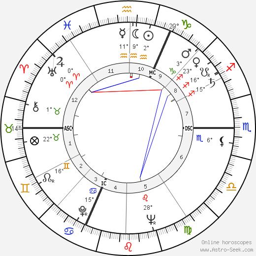 Jeanne Moreau birth chart, biography, wikipedia 2017, 2018