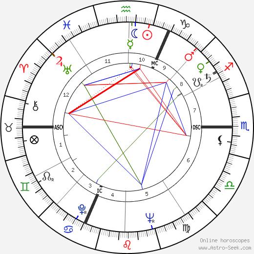 Jeanne Moreau astro natal birth chart, Jeanne Moreau horoscope, astrology