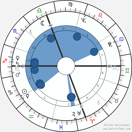 Joe Muranyi wikipedia, horoscope, astrology, instagram