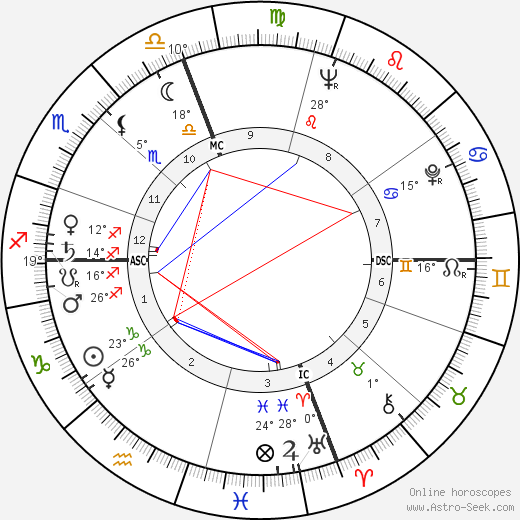 Joe Muranyi birth chart, biography, wikipedia 2018, 2019