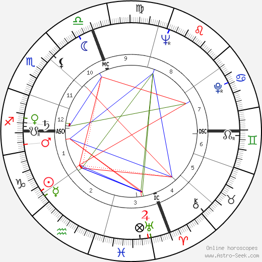 Joe Muranyi astro natal birth chart, Joe Muranyi horoscope, astrology