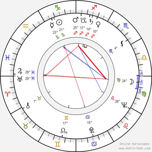 Josef Zeman birth chart, biography, wikipedia 2018, 2019